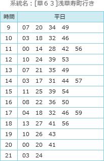 バス(バス停:白山五丁目)の時刻表 系統名:[草63]浅草寿町行き