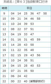 バス(バス停:白山五丁目)の時刻表 系統名:[草63]池袋駅東口行き